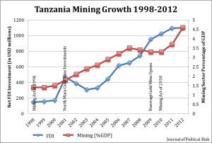 Data Source: African Economic Outlook, National Accounts of Tanzania Mainland.