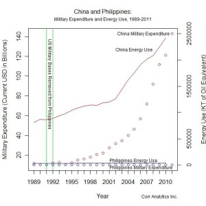 Figure 1: China and Philippines: Military Expenditure and Energy Use, 1989-2011. Shortly after most US forces left the Philippines in 1991-2, Chinese military expenditure and activity in the South China Sea increased dramatically. Data source: Correlates of War Project.
