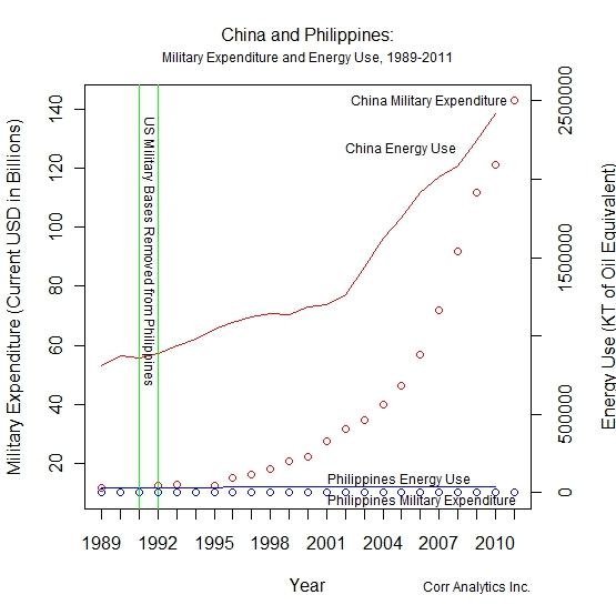 Figure 1 China And Philippines Military Expenditure Energy Use 1989 2011