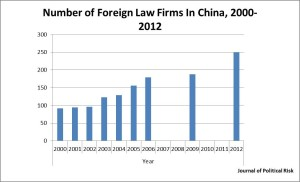 Number-Foreign-Law-Firms-in-China-2000-to-2012