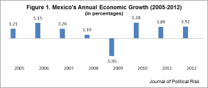 Figure 1.  Annual Economic Growth in Mexico, from 2005 to 2012 (in percentages). Data Source: National Institute of Statistics, Geography and Informatics (INEGI), accessed July 2, 2013, http://www3.inegi.org.mx/sistemas/mexicocifras/.