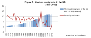 Figure 2.  Mexican immigrants living in the United States tripled during the 70s and doubled during the 80s and 90s. However, the rate of growth has slowed down in more recent years, due to the economic recessión.  Consejo Nacional de Población Conapo (2013), accessed July 5, 2013. http://www.conapo.gob.mx/ & Bureau of Census, Current Population Survey (CPS), accessed July 5, 2013, http://www.census.gov/cps/data/.