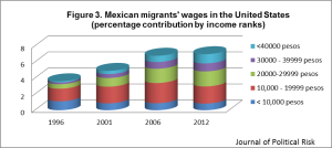 "Figure 3. Even if there has been slight improvement in Mexican wages  over the past 15 years, Mexican immigrants still receive lower wages than United States residents. Data Source: BBVA Bancomer, ""Anuario de migración y remesas,"" 2013, accessed July 2, 2013, http://www.bbvaresearch.com/KETD/fbin/mult/1212_AnuarioMigracionMexico_2013_tcm346-363287.pdf."