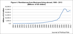 "Figure 4. Remittances from Mexico peaked near $30 billion in 2006, but as a result of the United States recession, have declined to near $22 billion in 2012. Data Source: Banco de México. ""Economic & Financial Indicators,"" 2013, accessed July 5th, 2013. http://www.banxico.org.mx."
