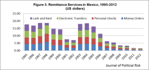 "Figure 5.  Wire transfer is the most popular way of sending remittances to Mexico, accounting for 97.41% in number of services in 2012. Data Source: Banco de México. ""Economic & Financial Indicators,"" 2013, accessed July 5th, 2013. http://www.banxico.org.mx."