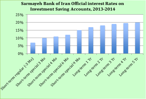 Figure 3 Sarmayeh Bank Of Iran بانک سرمایه Official Interest Rates On Investment Saving Accounts Mo Stands For Month And Yr Year